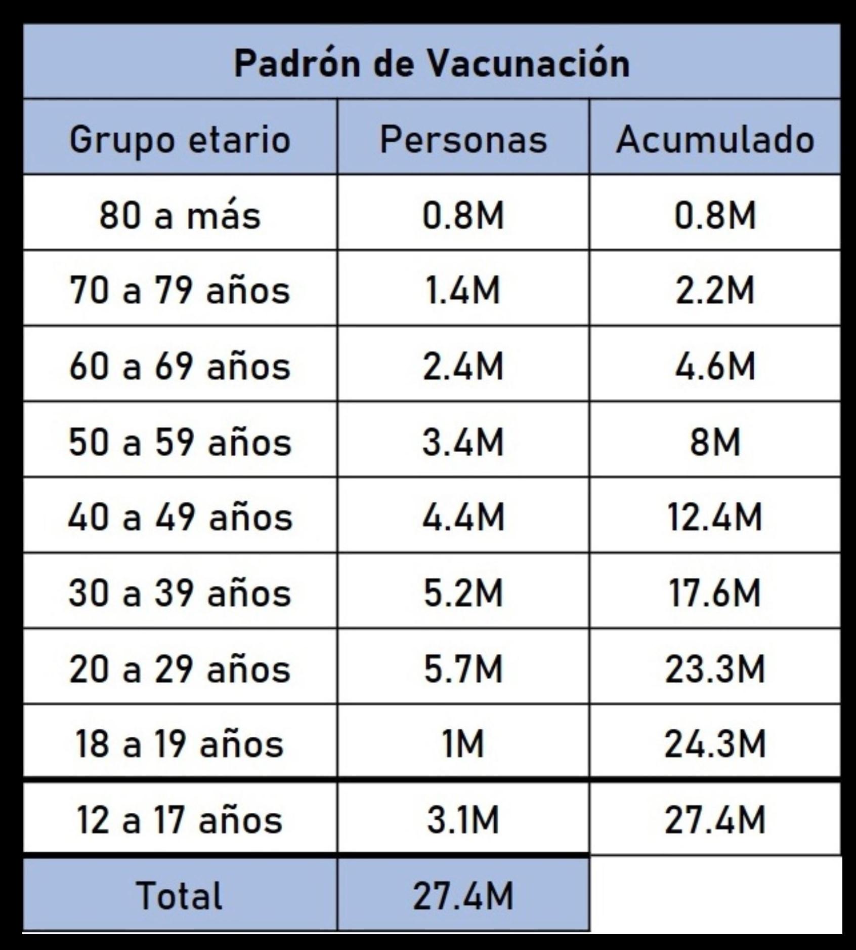 Padrón de vacunación