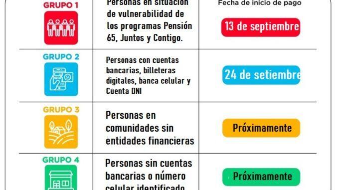 Grupos de beneficiarios del Bono Yanapay Perú